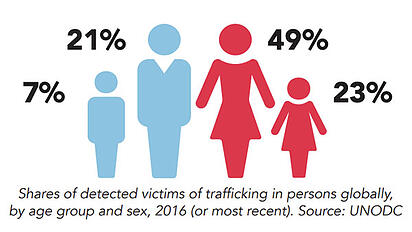 stats_image_end_human_trafficking