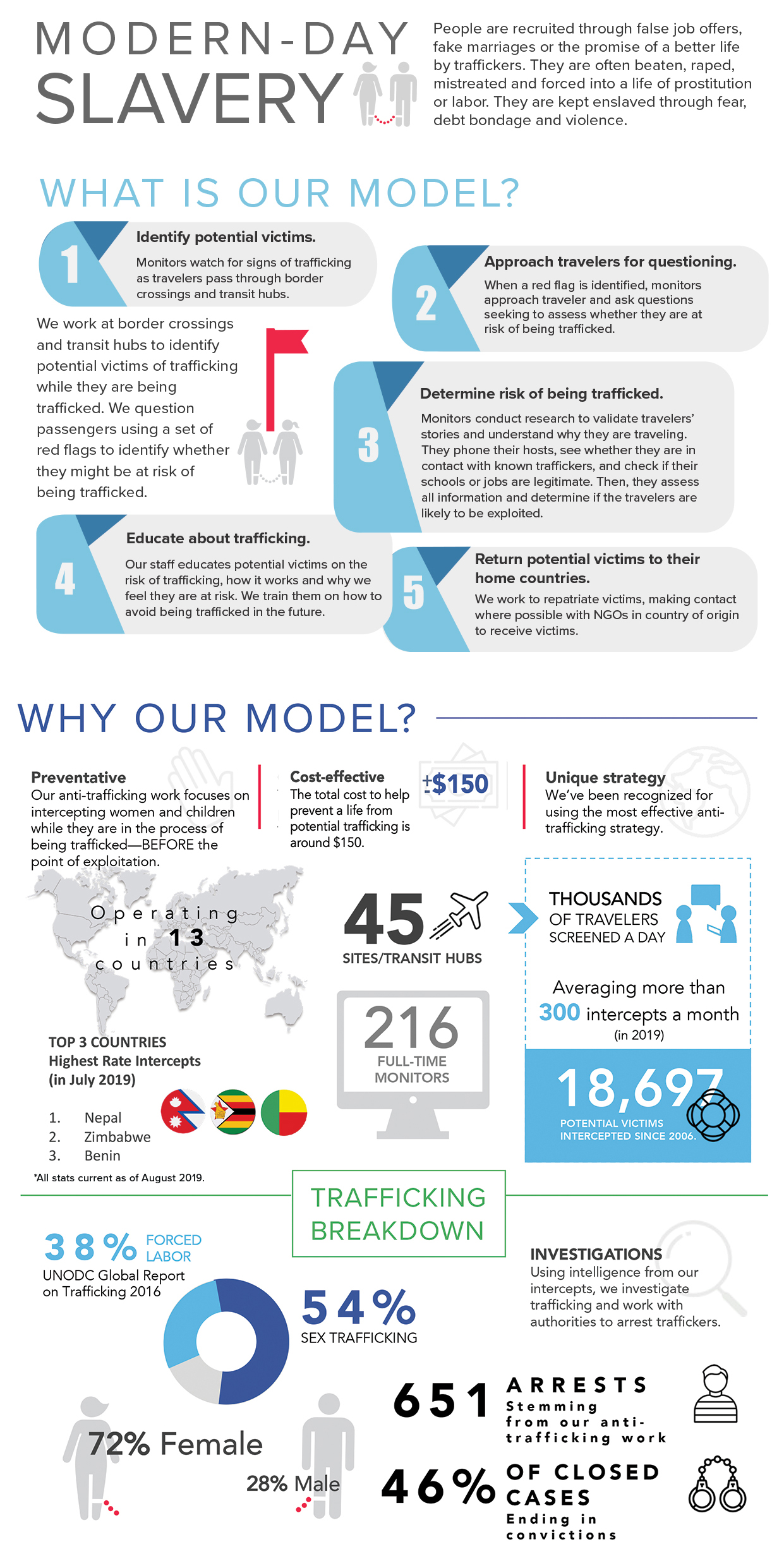 what_is_human_trafficking_US_GLOBALLoveJustice_infographic2